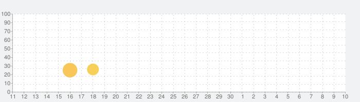 Blackthorn Castle 2の話題指数グラフ(5月10日(月))