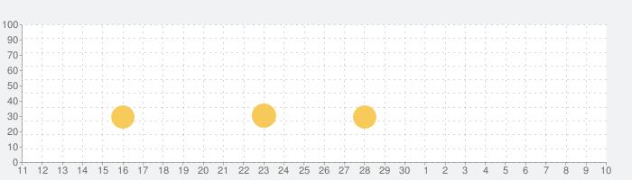 対戦!じゃんけん将棋の話題指数グラフ(5月10日(月))