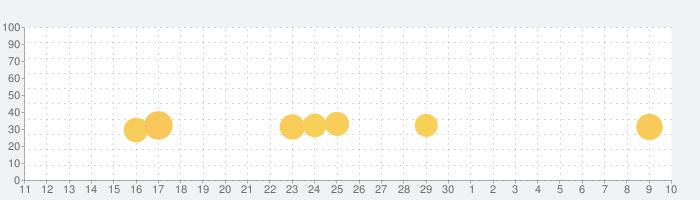 GTA 5 Mobile - 車シミュレータ-レーシングの話題指数グラフ(5月10日(月))