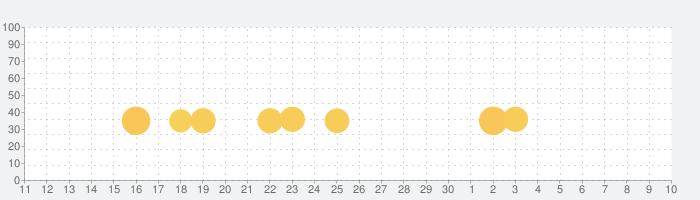 石倉昇九段の囲碁講座 入門編の話題指数グラフ(5月10日(月))