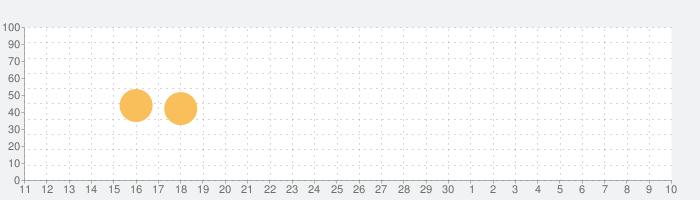 Pocket Note Proの話題指数グラフ(5月10日(月))