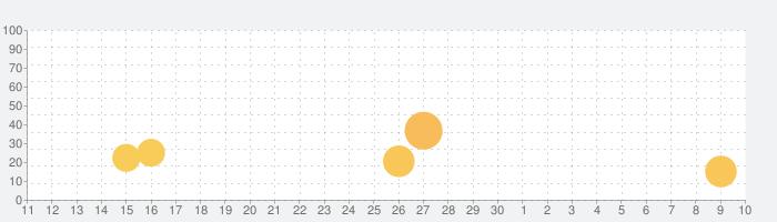 ジョジョのピタパタポップの話題指数グラフ(5月10日(月))