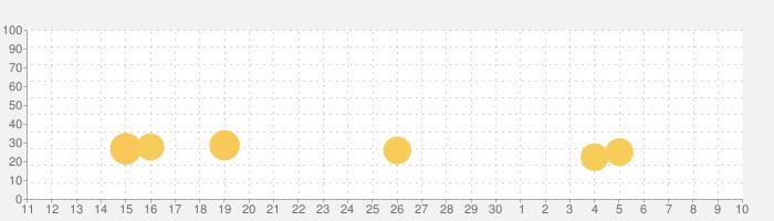 スター・ウォーズ/銀河の英雄 (Star Wars™)の話題指数グラフ(7月10日(金))