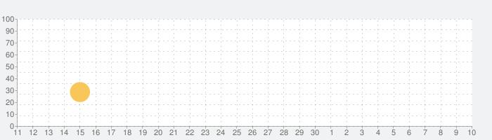 エンパイアーズ&アライズ「Empires & Allies」の話題指数グラフ(5月10日(月))