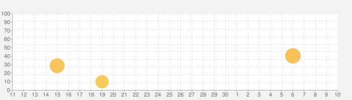 時間割 · Class Timetableの話題指数グラフ(5月10日(月))