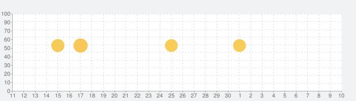 CLINICS(クリニクス) - オンライン診療アプリの話題指数グラフ(7月10日(金))