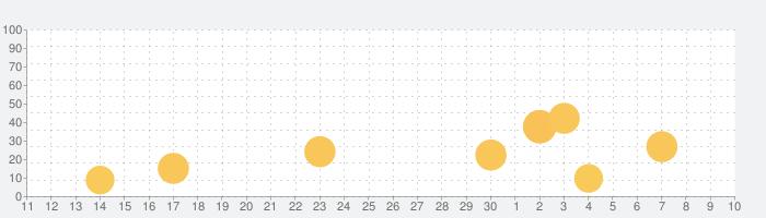 英語学習 iKnow!の話題指数グラフ(7月10日(金))