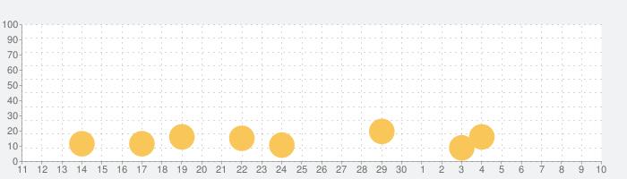 The Sims フリープレイの話題指数グラフ(7月10日(金))