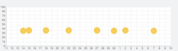 単語リンクの話題指数グラフ(7月10日(金))