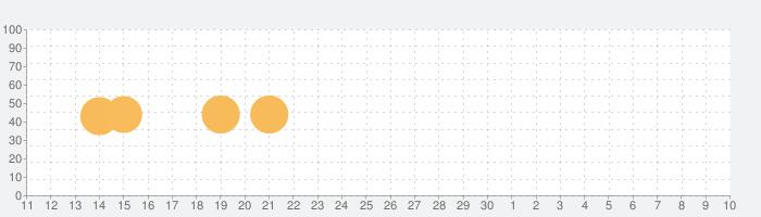 パンダバブルマニア:無料バブルシューター2021の話題指数グラフ(5月10日(月))