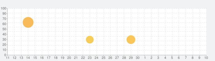 テイルズ オブ アスタリアの話題指数グラフ(5月10日(月))