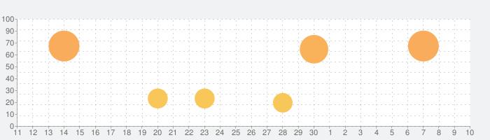 ハンドレッドソウルの話題指数グラフ(7月10日(金))