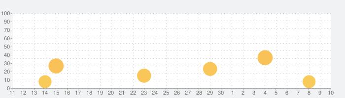 斗鱼直播-游戏在线直播平台の話題指数グラフ(7月10日(金))