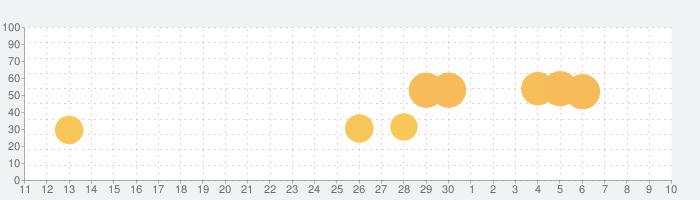 クレアの秘宝伝~はじまりの扉と太陽の石~の話題指数グラフ(5月10日(月))