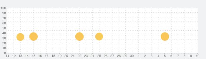 OK Golfの話題指数グラフ(7月10日(金))