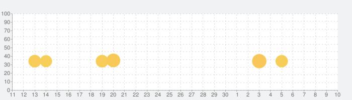 METAL SLUG Xの話題指数グラフ(5月10日(月))