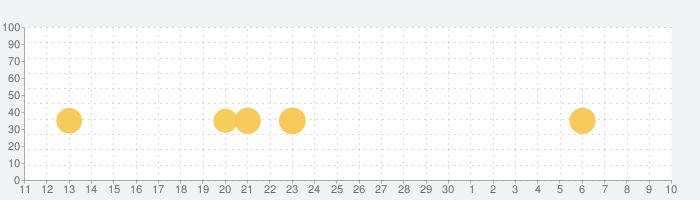 SRPG レグナタクティカ - KEMCOの話題指数グラフ(7月10日(金))