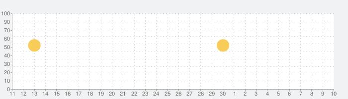 餃子の王将公式アプリの話題指数グラフ(5月10日(月))