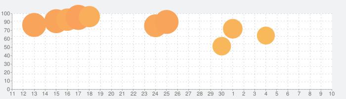 刑務所脱出:スティックマンストーリーの話題指数グラフ(5月10日(月))