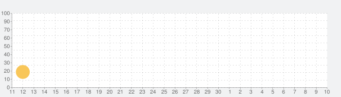 脱出ゲーム 桜舞う宿の話題指数グラフ(5月10日(月))