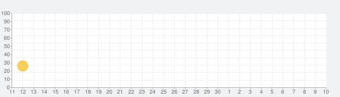 Cobra Kai: Card Fighterの話題指数グラフ(5月10日(月))