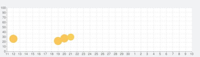 タイルブラスト-楽しいパズルゲームの話題指数グラフ(5月10日(月))