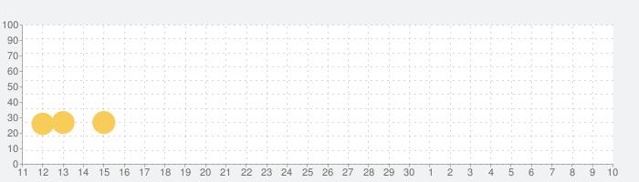 勇者「こんなに仲間あつめていいんですか!?」の話題指数グラフ(5月10日(月))