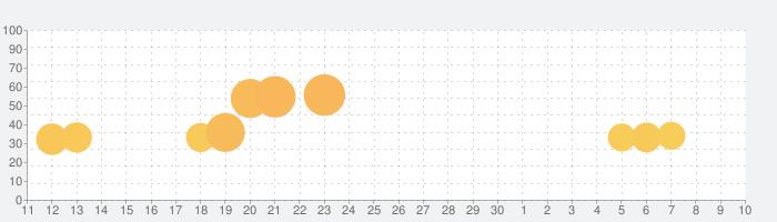 911 Operatorの話題指数グラフ(7月10日(金))