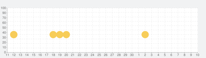 Extreme Car Driving Simulatorの話題指数グラフ(7月10日(金))