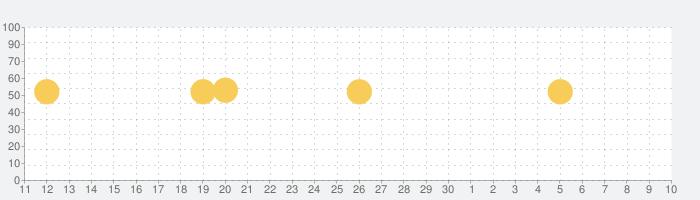 ほっともっと公式アプリ - お弁当をアプリからネット注文、会員証もアプリで!の話題指数グラフ(5月10日(月))