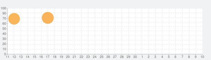 Super Sniper!の話題指数グラフ(7月10日(金))