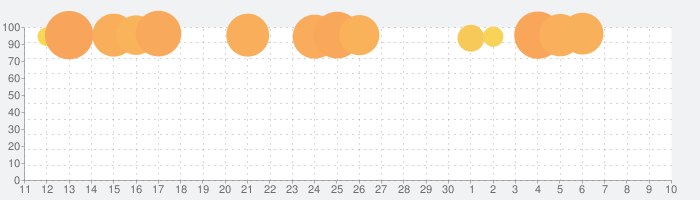 FINAL FANTASY IVの話題指数グラフ(7月10日(金))