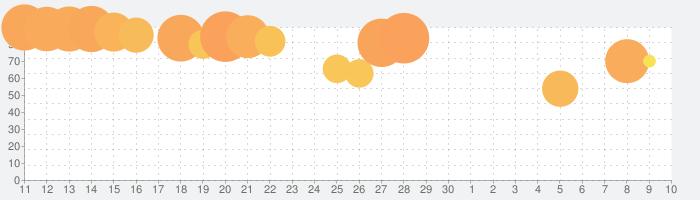 キューブ・サーファーの話題指数グラフ(7月10日(金))