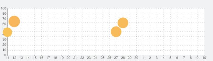 実況パワフルサッカーの話題指数グラフ(5月10日(月))