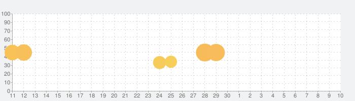 ドールズフロントラインの話題指数グラフ(5月10日(月))