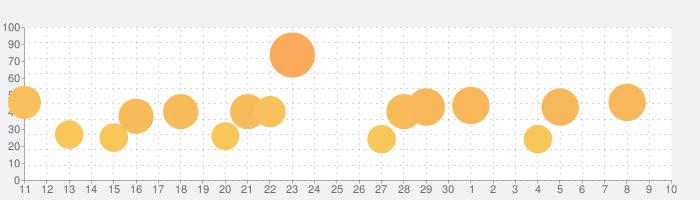 モンスターハンター ストーリーズの話題指数グラフ(7月10日(金))