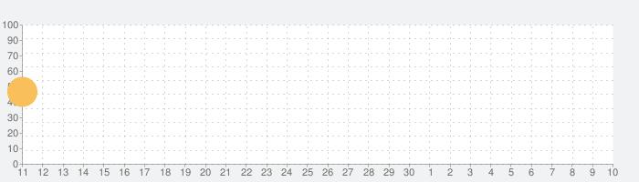 University Empire Tycoon - 放置経営ゲームの話題指数グラフ(5月10日(月))