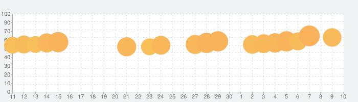 ナンバーパズル - 数字パズルゲーム 人気の話題指数グラフ(7月10日(金))
