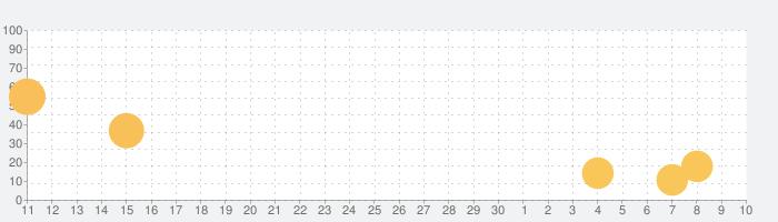 お姫様の牧場日記の話題指数グラフ(7月10日(金))
