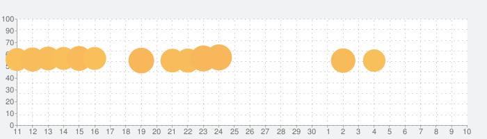 ペンギンの島の話題指数グラフ(7月10日(金))