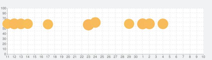 メイクアップDIYの話題指数グラフ(5月10日(月))