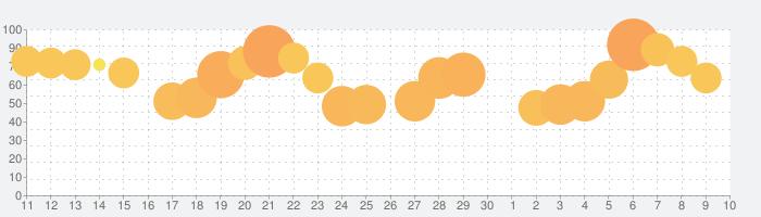 ブロスタの話題指数グラフ(7月10日(金))