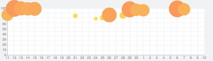 パズル&ドラゴンズの話題指数グラフ(7月10日(金))