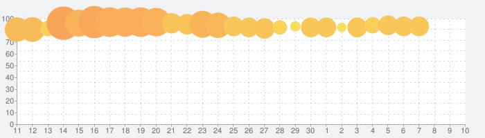 アイドルマスター ミリオンライブ! シアターデイズの話題指数グラフ(5月10日(月))