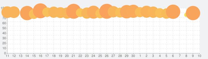 ダンジョンメーカーの話題指数グラフ(7月10日(金))