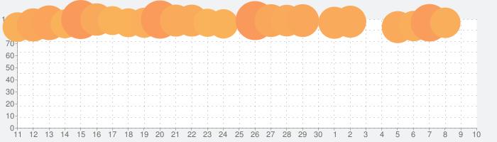 モンスターストライクの話題指数グラフ(7月10日(金))