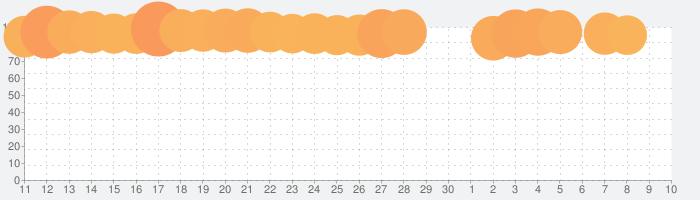 フォートナイトの話題指数グラフ(7月10日(金))