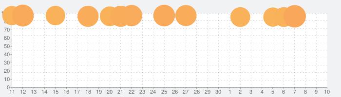 東方異想穴(特典付き無広告版)の話題指数グラフ(5月10日(月))