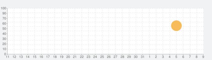コレって何だっけ?の話題指数グラフ(8月9日(日))