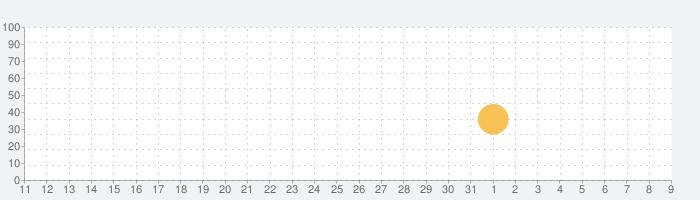 ピアノチューターの話題指数グラフ(8月9日(日))